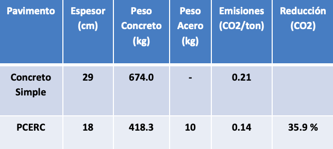 EMISIONES DE CO2 PPR PAVIMENTO SUSTENTABLE