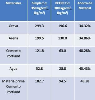Tabla-1-pavimento-sustentable