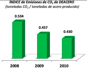 indice de emisiones co2 de deacero
